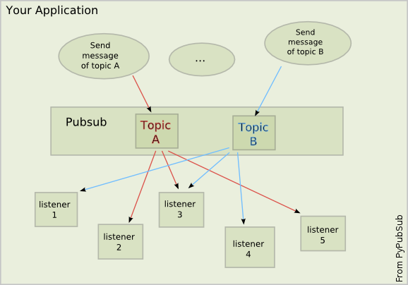 Illustration of the concept from pubsub.sourceforge.net